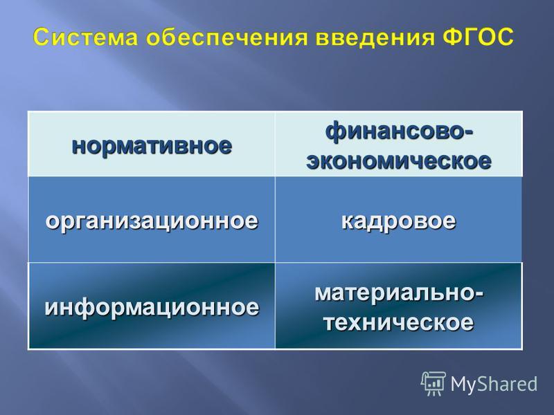 нормативное финансово- экономическое организационное кадровое информационное материально- техническое