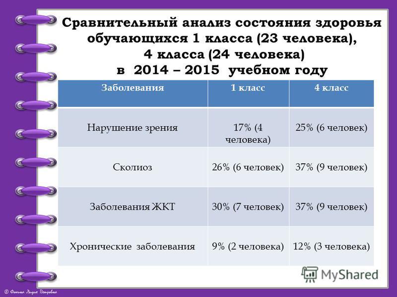 © Фокина Лидия Петровна Сравнительный анализ состояния здоровья обучающихся 1 класса (23 человека), 4 класса (24 человека) в 2014 – 2015 учебном году Заболевания 1 класс 4 класс Нарушение зрения 17% (4 человека) 25% (6 человек) Сколиоз 26% (6 человек