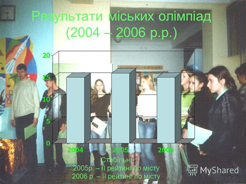 Результати міських олімпіад (2004 – 2006 р.р.) Стабільні 2005р. – ІІ рейтинг по місту 2006 р. – ІІ рейтинг по місту