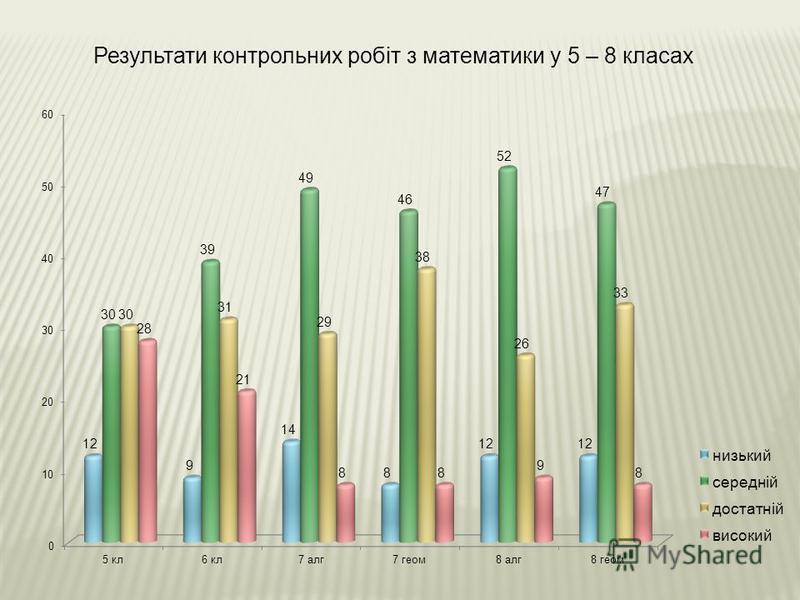 Результати контрольних робіт з математики у 5 – 8 класах