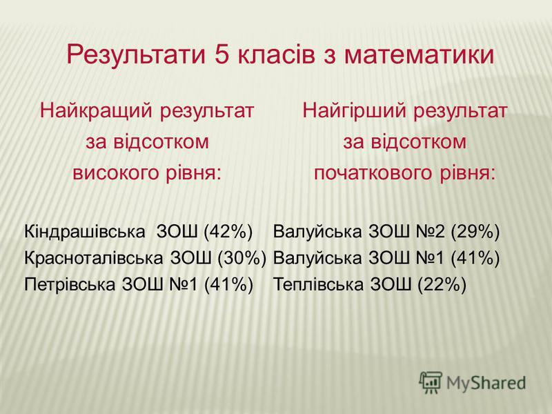 Результати 5 класів з математики Найкращий результат за відсотком високого рівня: Кіндрашівська ЗОШ (42%) Красноталівська ЗОШ (30%) Петрівська ЗОШ 1 (41%) Найгірший результат за відсотком початкового рівня: Валуйська ЗОШ 2 (29%) Валуйська ЗОШ 1 (41%)