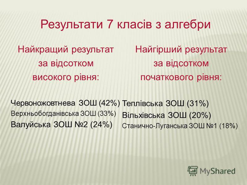 Результати 7 класів з алгебри Найкращий результат за відсотком високого рівня: Червоножовтнева ЗОШ (42%) Верхньобогданівська ЗОШ (33%) Валуйська ЗОШ 2 (24%) Найгірший результат за відсотком початкового рівня: Теплівська ЗОШ (31%) Вільхівська ЗОШ (20%