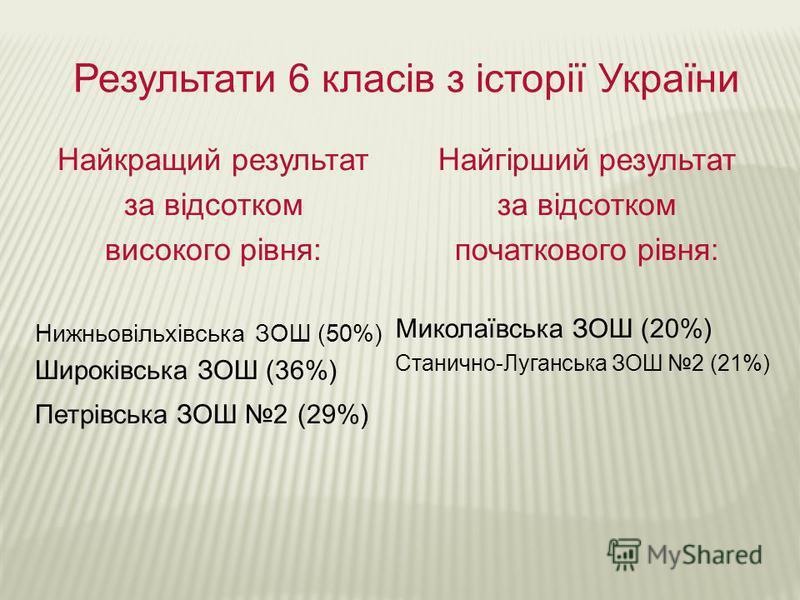 Результати 6 класів з історії України Найкращий результат за відсотком високого рівня: Нижньовільхівська ЗОШ (50%) Широківська ЗОШ (36%) Петрівська ЗОШ 2 (29%) Найгірший результат за відсотком початкового рівня: Миколаївська ЗОШ (20%) Станично-Луганс