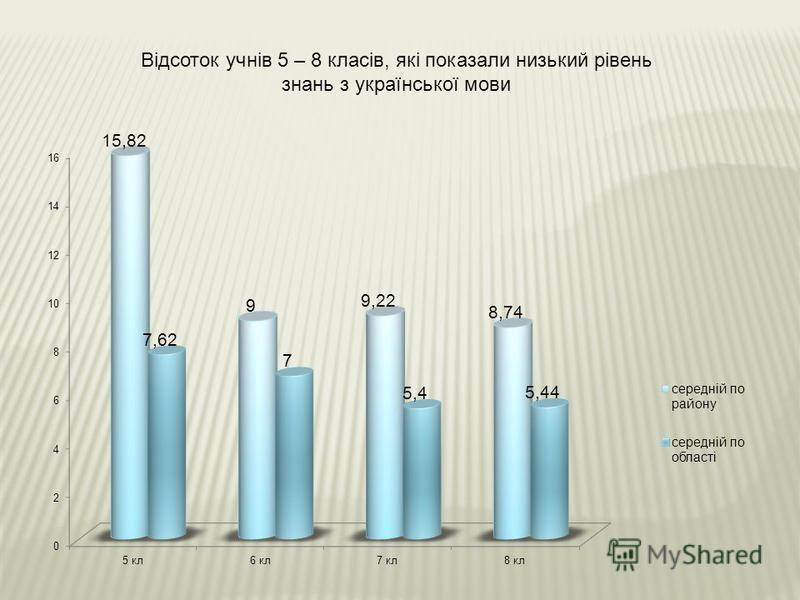 Відсоток учнів 5 – 8 класів, які показали низький рівень знань з української мови