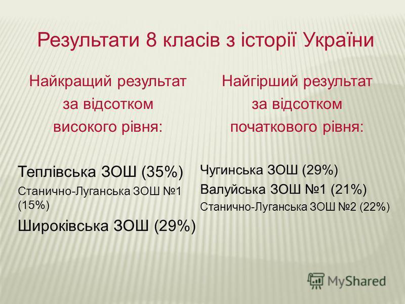 Результати 8 класів з історії України Найкращий результат за відсотком високого рівня: Теплівська ЗОШ (35%) Станично-Луганська ЗОШ 1 (15%) Широківська ЗОШ (29%) Найгірший результат за відсотком початкового рівня: Чугинська ЗОШ (29%) Валуйська ЗОШ 1 (