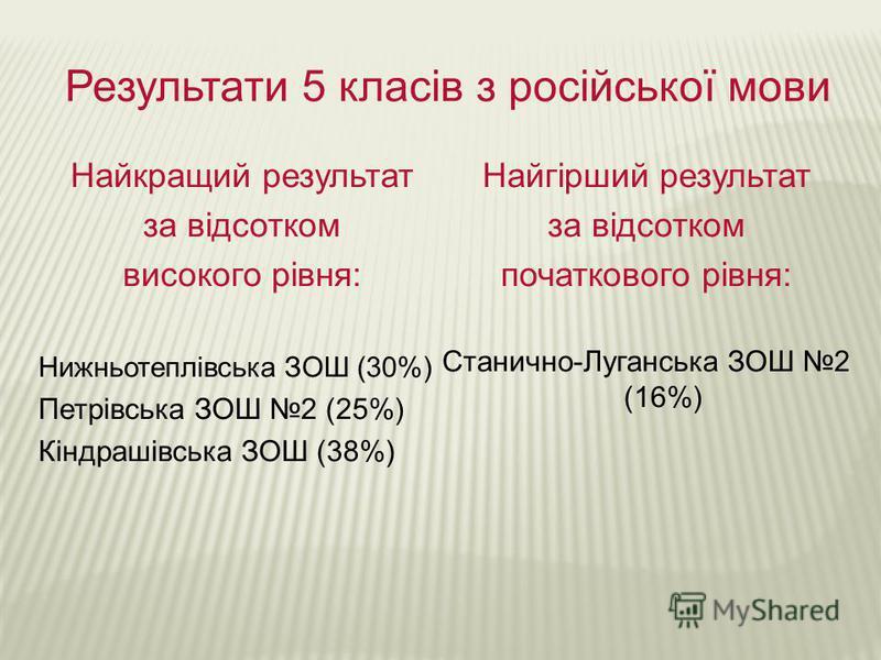 Результати 5 класів з російської мови Найкращий результат за відсотком високого рівня: Нижньотеплівська ЗОШ (30%) Петрівська ЗОШ 2 (25%) Кіндрашівська ЗОШ (38%) Найгірший результат за відсотком початкового рівня: Станично-Луганська ЗОШ 2 (16%)