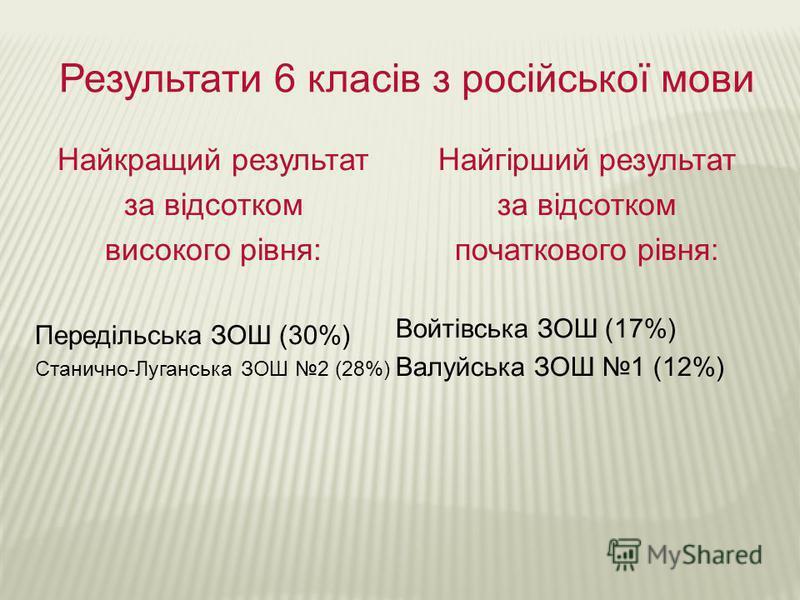 Результати 6 класів з російської мови Найкращий результат за відсотком високого рівня: Передільська ЗОШ (30%) Станично-Луганська ЗОШ 2 (28%) Найгірший результат за відсотком початкового рівня: Войтівська ЗОШ (17%) Валуйська ЗОШ 1 (12%)