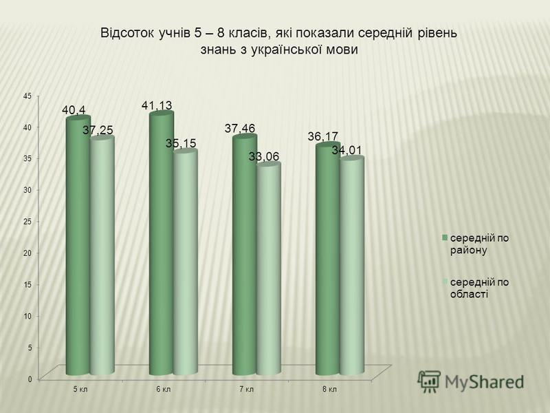 Відсоток учнів 5 – 8 класів, які показали середній рівень знань з української мови