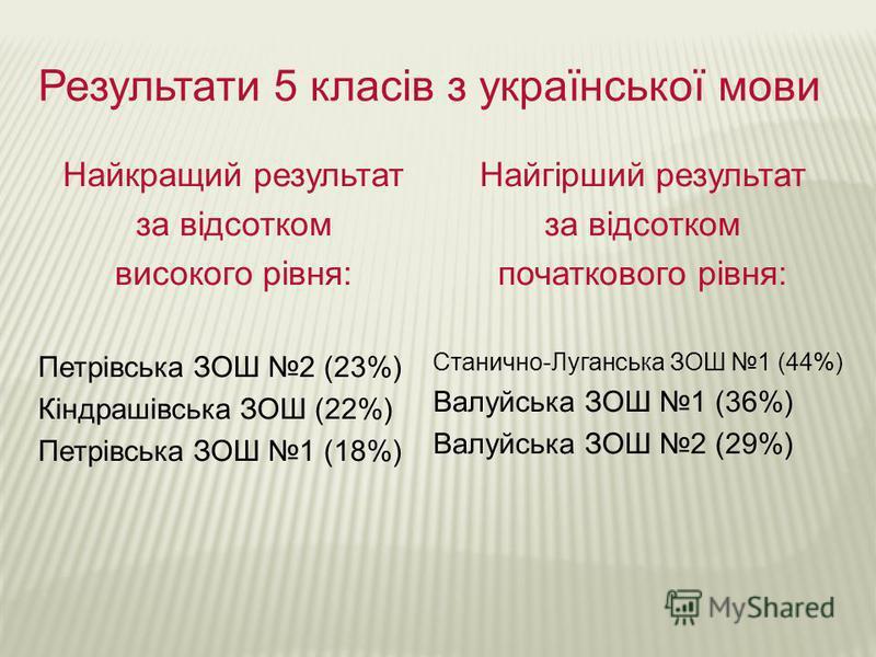 Результати 5 класів з української мови Найкращий результат за відсотком високого рівня: Петрівська ЗОШ 2 (23%) Кіндрашівська ЗОШ (22%) Петрівська ЗОШ 1 (18%) Найгірший результат за відсотком початкового рівня: Станично-Луганська ЗОШ 1 (44%) Валуйська