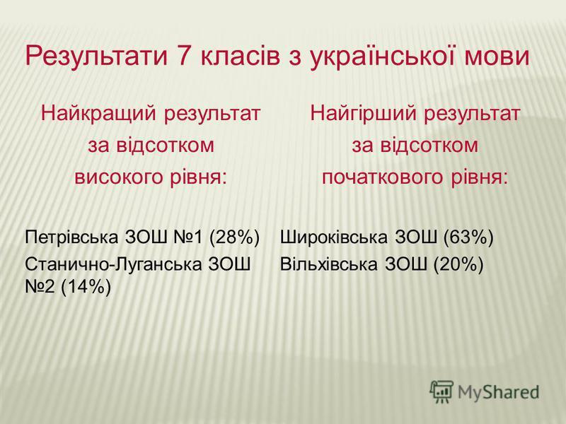 Результати 7 класів з української мови Найкращий результат за відсотком високого рівня: Петрівська ЗОШ 1 (28%) Станично-Луганська ЗОШ 2 (14%) Найгірший результат за відсотком початкового рівня: Широківська ЗОШ (63%) Вільхівська ЗОШ (20%)