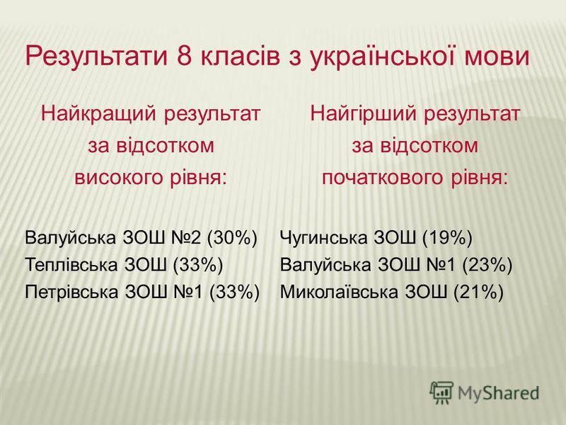 Результати 8 класів з української мови Найкращий результат за відсотком високого рівня: Валуйська ЗОШ 2 (30%) Теплівська ЗОШ (33%) Петрівська ЗОШ 1 (33%) Найгірший результат за відсотком початкового рівня: Чугинська ЗОШ (19%) Валуйська ЗОШ 1 (23%) Ми