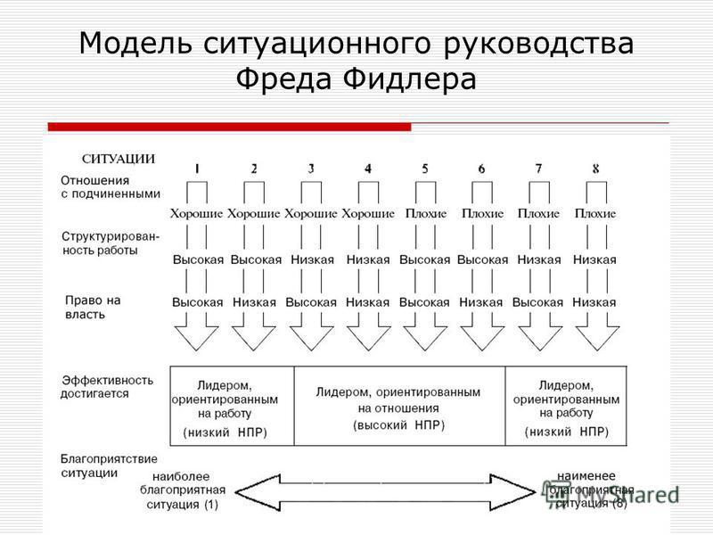 Модель ситуационного руководства Фреда Фидлера