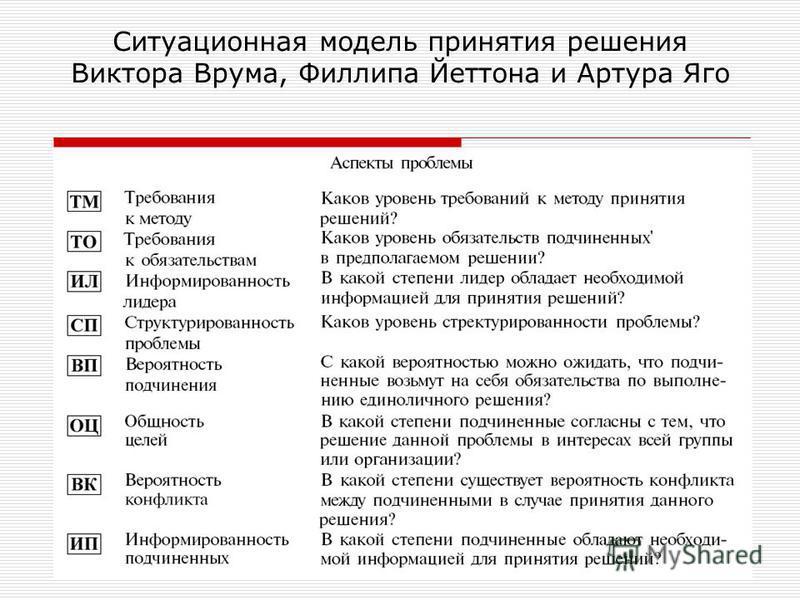 Ситуационная модель принятия решения Виктора Врума, Филлипа Йеттона и Артура Яго