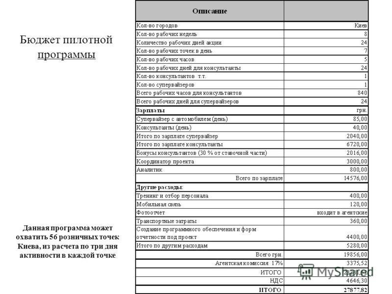Бюджет пилотной программы Данная программа может охватить 56 розничных точек Киева, из расчета по три дня активности в каждой точке