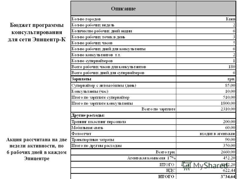 Бюджет программы консультирования для сети Эпицентр-К Акция рассчитана на две недели активности, по 6 рабочих дней в каждом Эпицентре