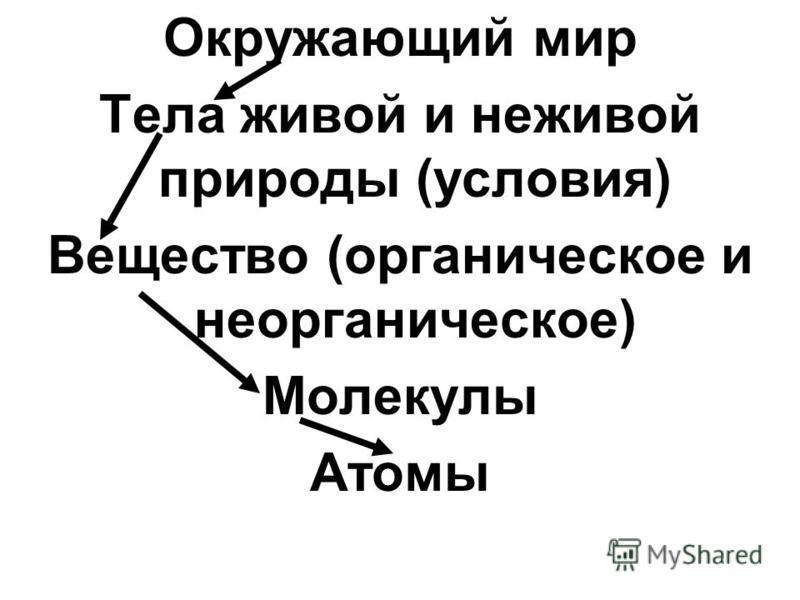 Окружающий мир Тела живой и неживой природы (условия) Вещество (органическое и неорганическое) Молекулы Атомы