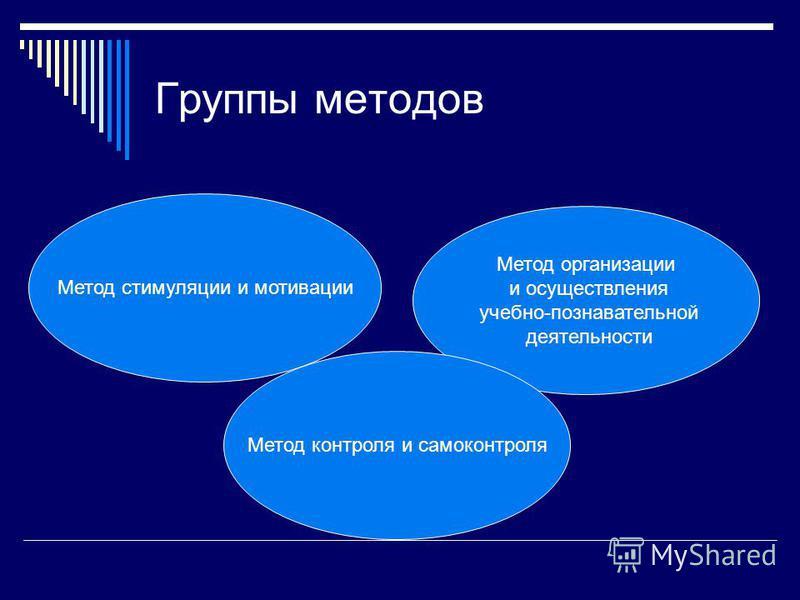 Группы методов Метод стимуляции и мотивации Метод организации и осуществления учебно-познавательной деятельности Метод контроля и самоконтроля