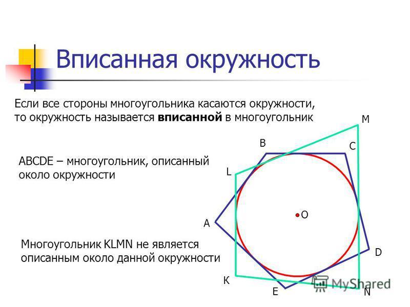 О Вписанная окружность Если все стороны многоугольника касаются окружности, то окружность называется вписанной в многоугольник А В С D E ABCDE – многоугольник, описанный около окружности К М L N Многоугольник KLMN не является описанным около данной о