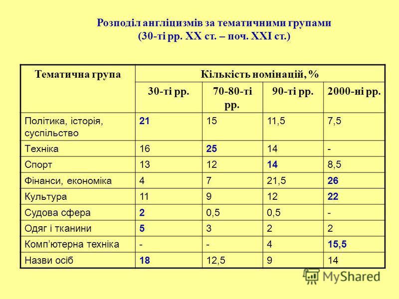 Розподіл англіцизмів за тематичними групами (30-ті рр. ХХ ст. – поч. ХХІ ст.) Тематична групаКількість номінацій, % 30-ті рр.70-80-ті рр. 90-ті рр.2000-ні рр. Політика, історія, суспільство 211511,57,5 Техніка 162514- Спорт 1312148,5 Фінанси, економі