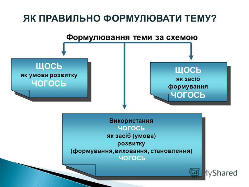 ЯК ПРАВИЛЬНО ФОРМУЛЮВАТИ ТЕМУ? Формулювання теми за схемою ЩОСЬ як умова розвитку ЧОГОСЬ ЩОСЬ як умова розвитку ЧОГОСЬ ЩОСЬ як засіб формування ЧОГОСЬ ЩОСЬ як засіб формування ЧОГОСЬ Використання ЧОГОСЬ як засіб (умова) розвитку (формування,виховання