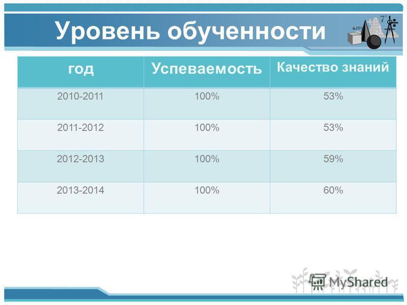 Уровень обученности год Успеваемость Качество знаний 2010-2011100%53% 2011-2012100%53% 2012-2013100%59% 2013-2014100%60%