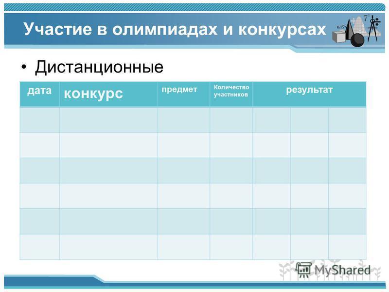 Участие в олимпиадах и конкурсах Дистанционные дата конкурс предмет Количество участников результат