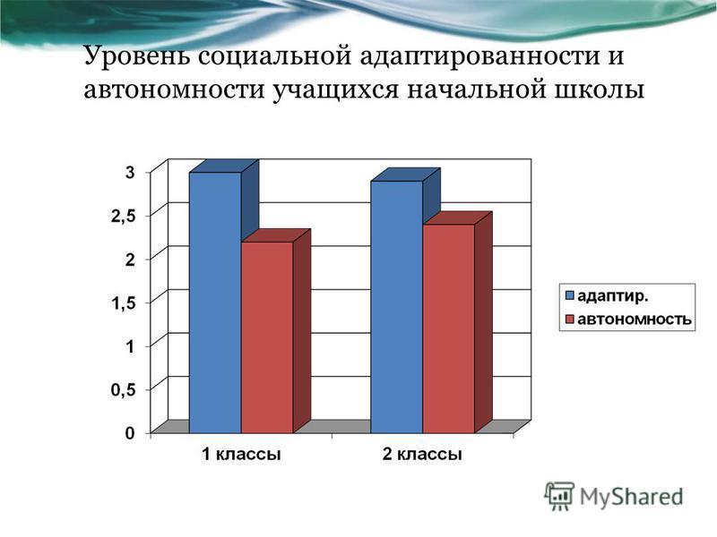 Уровень социальной адаптированности и автономности учащихся начальной школы
