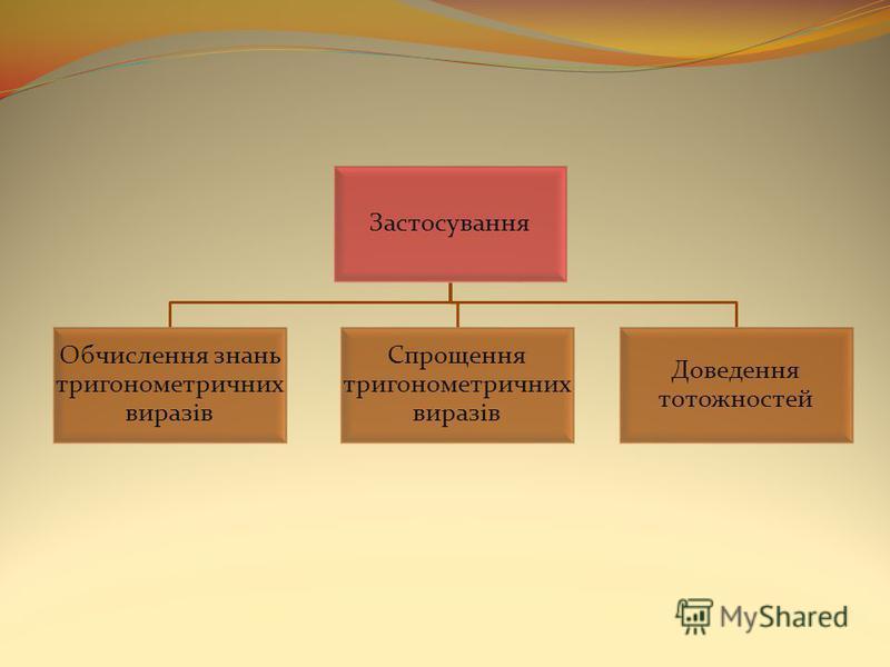 Застосування Обчислення знань тригонометричних виразів Спрощення тригонометричних виразів Доведення тотожностей