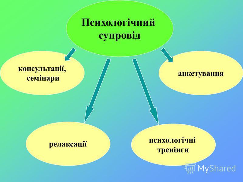 анкетування психологічні тренінги консультації, семінари релаксації Психологічний супровід