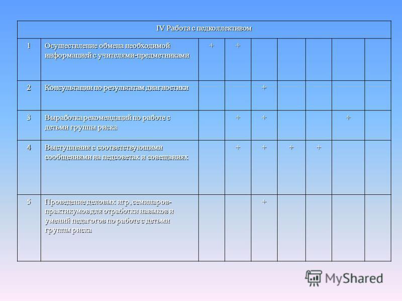 IV Работа с педколлективом 1 Осуществление обмена необходимой информацией с учителями-предметниками ++ 2 Консультации по результатам диагностики + 3 Выработка рекомендаций по работе с детьми группы риска +++ 4 Выступления с соответствующими сообщения