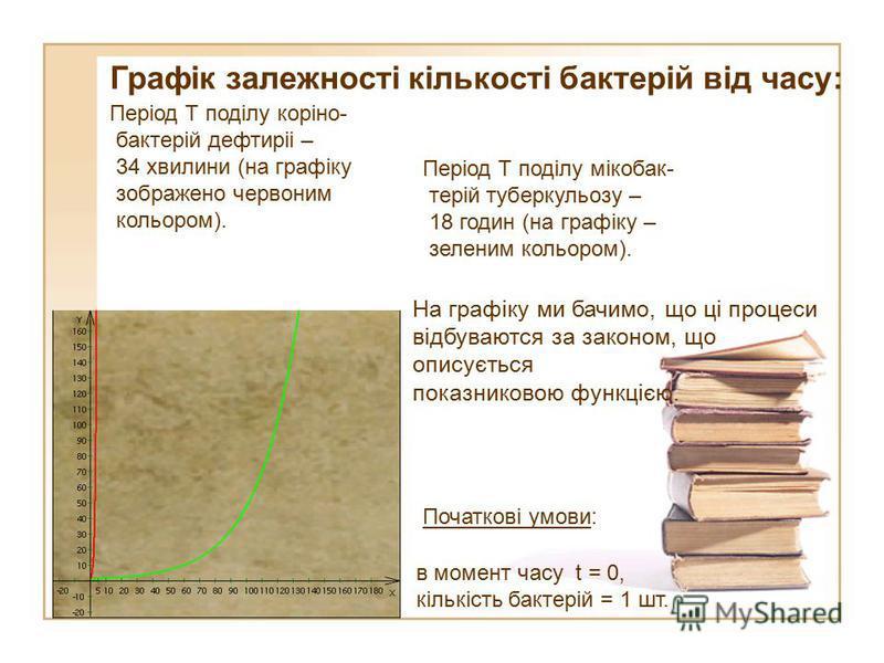 Графік залежності кількості бактерій від часу: Період T поділу коріно- бактерій дефтиріі – 34 хвилини (на графіку зображено червоним кольором). Період T поділу мікобак- терій туберкульозу – 18 годин (на графіку – зеленим кольором). На графіку ми бачи