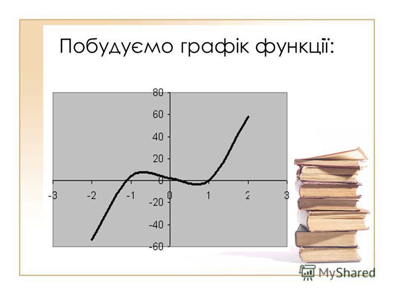 Побудуємо графік функції: