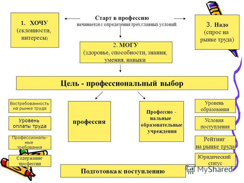 Старт в профессию начинается с определения трех главных условий 1. ХОЧУ (склонности, интересы ) 3. Надо (спрос на рынке труда) 2. МОГУ (здоровье, способности, знания, умения, навыки Цель - профессиональный выбор профессия Профессио - нальные образова