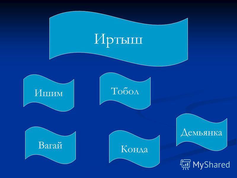 Иртыш Ишим Вагай Конда Тобол Демьянка