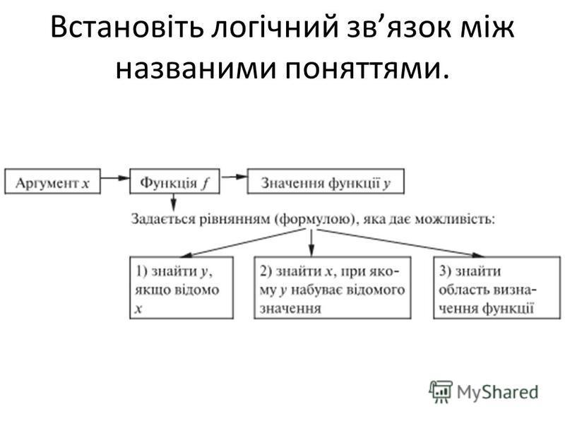 Встановіть логічний звязок між названими поняттями.