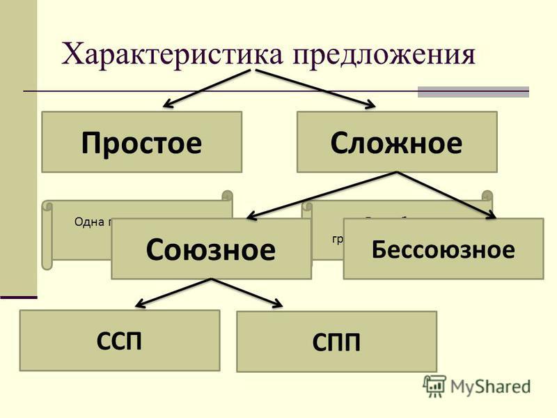 Характеристика предложения Простое Сложное Одна грамматическая основа Две и более грамматических основ Союзное Бессоюзное ССП СПП