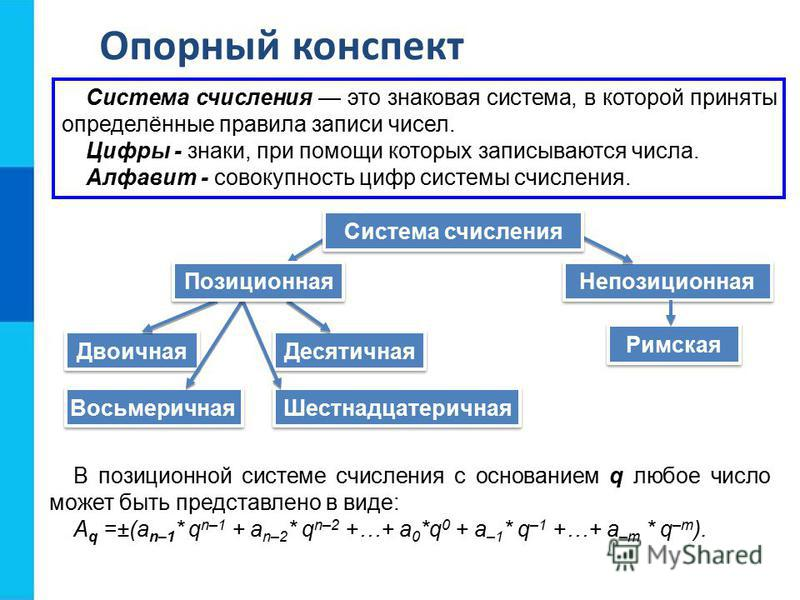 Опорный конспект Непозиционная В позиционной системе счисления с основанием q любое число может быть представлено в виде: A q =±(a n–1 * q n–1 + a n–2 * q n–2 +…+ a 0 *q 0 + a –1 * q –1 +…+ a –m * q –m ). Система счисления это знаковая система, в кот