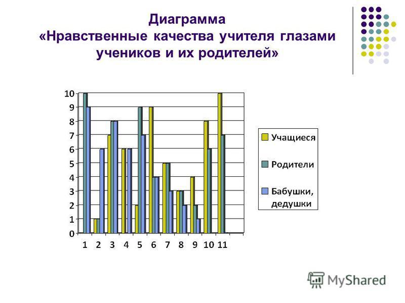 Диаграмма «Нравственные качества учителя глазами учеников и их родителей»