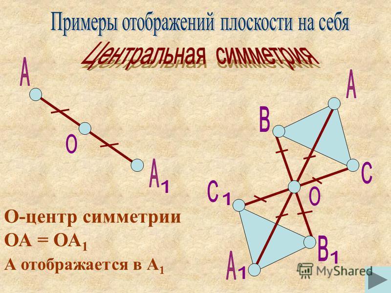 О-центр симметрии ОА = ОА 1 А отображается в А 1
