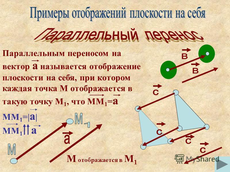 Параллельным переносом на вектор а называется отображение плоскости на себя, при котором каждая точка М отображается в такую точку М 1, что ММ 1 = а ММ 1 =| а | ММ 1 а М отображается в М 1