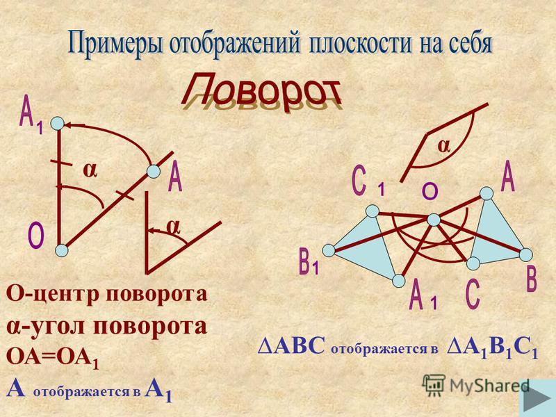 α О-центр поворота α-угол поворота ОА=ОА 1 А отображается в А 1 α АВС отображается в А 1 В 1 С 1 α