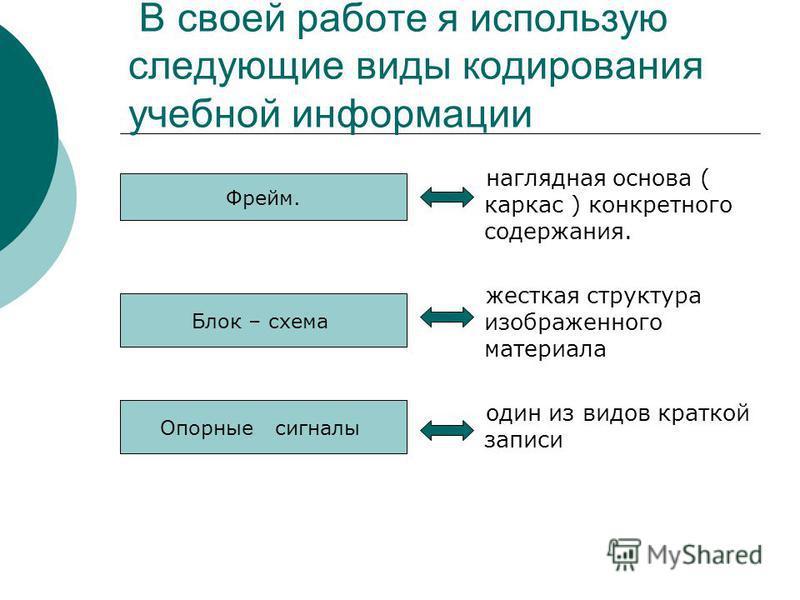 В своей работе я использую следующие виды кодирования учебной информации наглядная основа ( каркас ) конкретного содержания. жесткая структура изображенного материала один из видов краткой записи Фрейм. Блок – схема Интерес Опорные сигналы