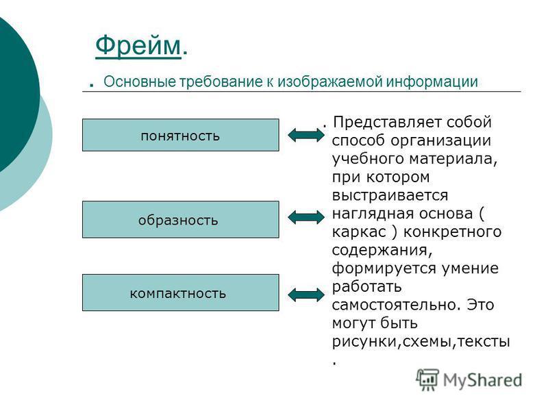 Фрейм.. Основные требование к изображаемой информации Фрейм. Представляет собой способ организации учебного материала, при котором выстраивается наглядная основа ( каркас ) конкретного содержания, формируется умение работать самостоятельно. Это могут