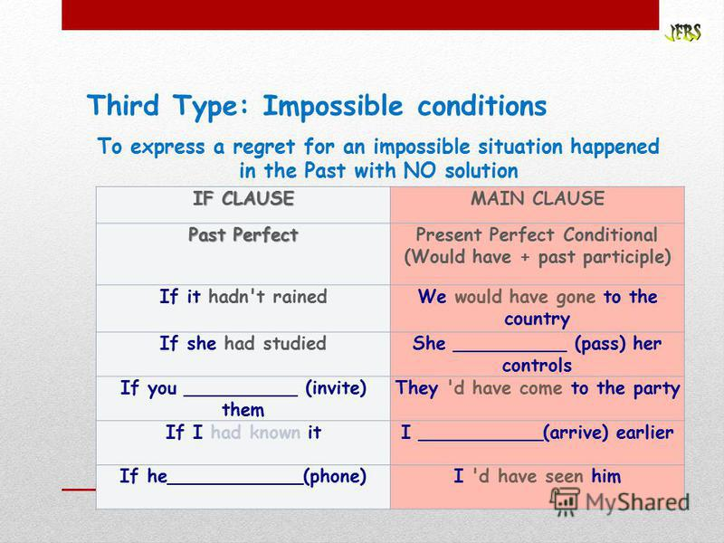 Third Type: Impossible conditions To express a regret for an impossible situation happened in the Past with NO solution IF CLAUSE MAIN CLAUSE Past Perfect Present Perfect Conditional (Would have + past participle) If it hadn't rainedWe would have gon