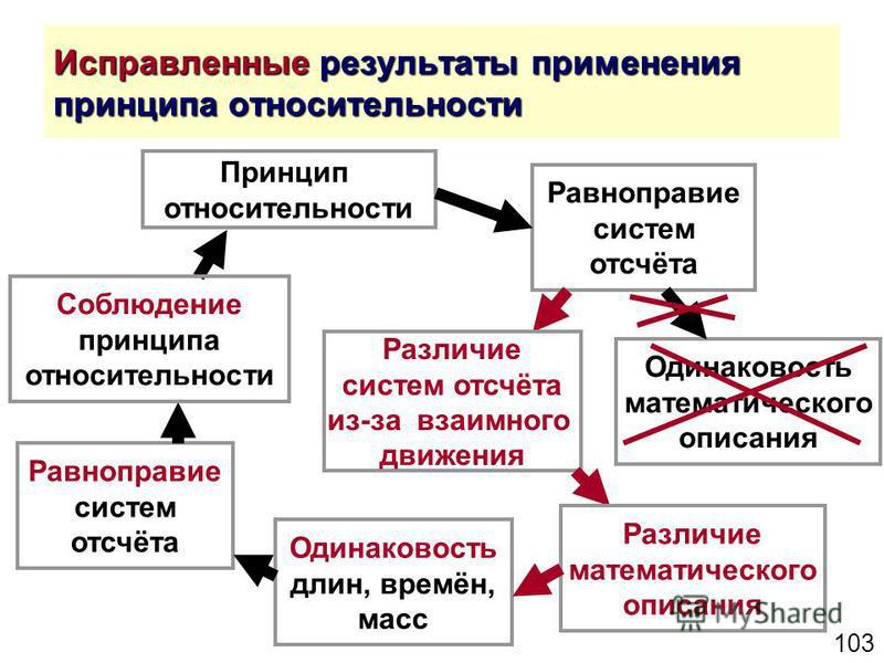 103 Исправленные результаты применения принципа относительности Принцип относительности Равноправие систем отсчёта Одинаковость математического описания Одинаковость длин, времён, масс Равноправие систем отсчёта Соблюдение принципа относительности Ра