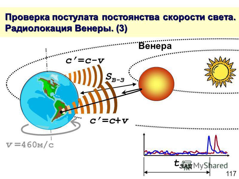 117 Проверка постулата постоянства скорости света. Радиолокация Венеры. (3) Проверка постулата постоянства скорости света. Радиолокация Венеры. (3) c=c+vc=c+v c=c-v t ЗАД S В-З v = 460 м/с Венера