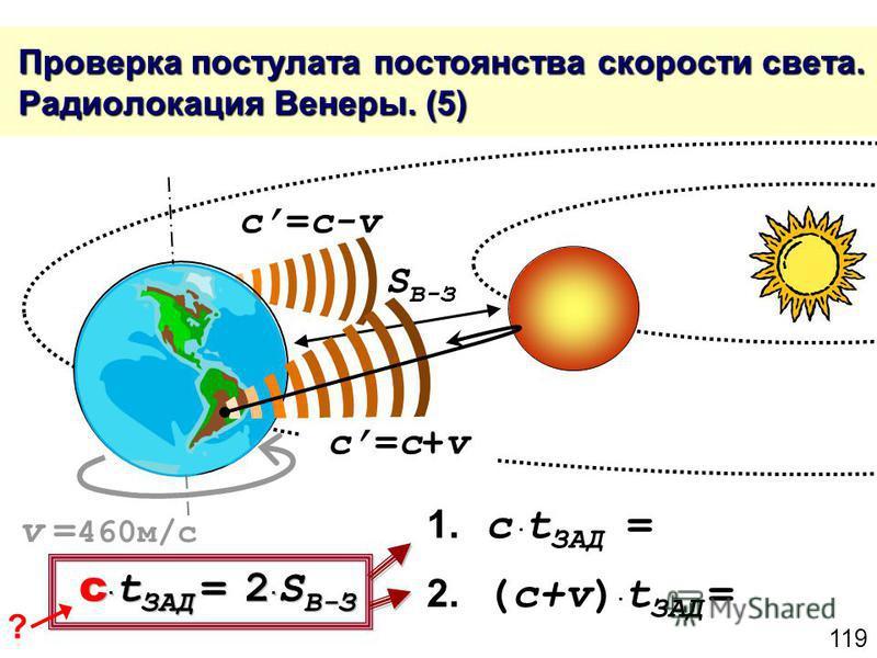 119 Проверка постулата постоянства скорости света. Радиолокация Венеры. (5) Проверка постулата постоянства скорости света. Радиолокация Венеры. (5) c=c+vc=c+v c=c-v S В-З 1. c t ЗАД = c t ЗАД = 2 S В-З 2. (c+v) t ЗАД = v = 460 м/с ?
