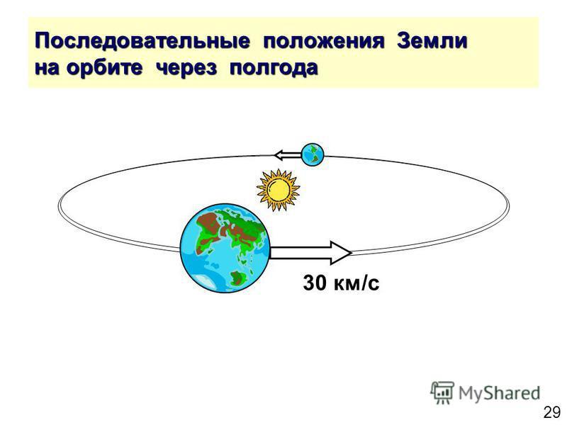 29 Последовательные положения Земли на орбите через полгода 30 км/с