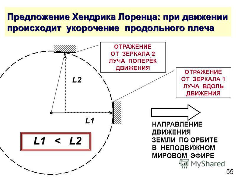 55 Предложение Хендрика Лоренца: при движении происходит укорочение продольного плеча ОТРАЖЕНИЕ ОТ ЗЕРКАЛА 2 ЛУЧА ПОПЕРЁК ДВИЖЕНИЯ ОТРАЖЕНИЕ ОТ ЗЕРКАЛА 1 ЛУЧА ВДОЛЬ ДВИЖЕНИЯ L2 L1 L1 < L2 НАПРАВЛЕНИЕ ДВИЖЕНИЯ ЗЕМЛИ ПО ОРБИТЕ В НЕПОДВИЖНОМ МИРОВОМ ЭФИ
