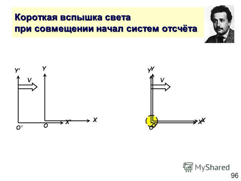 96 Короткая вспышка света при совмещении начал систем отсчёта Y X O Y X O V Y X O Y X O V